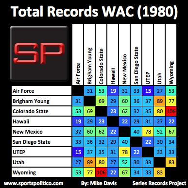 ff SRP Total WAC 1980