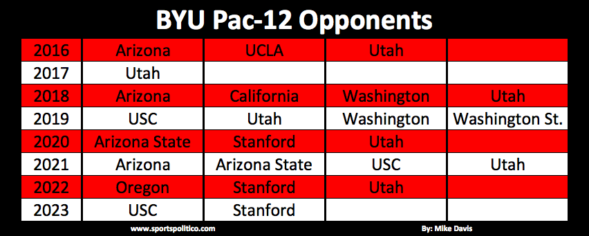 byu-future-opponents-picture